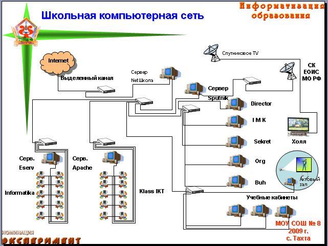 Структура информационной среды школы.  Схема локальной сети школы.